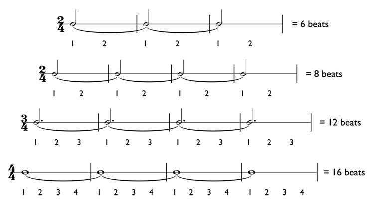 How To Play Ties Over Measure Lines And Syncopation