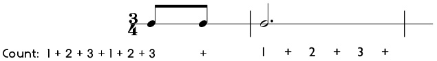 Example of how to count one beat of pickup notes in 3/4 time
