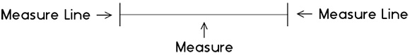 Example of a measure and measure lines